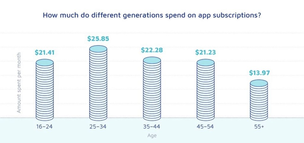 apps de streaming spend inapp purchase