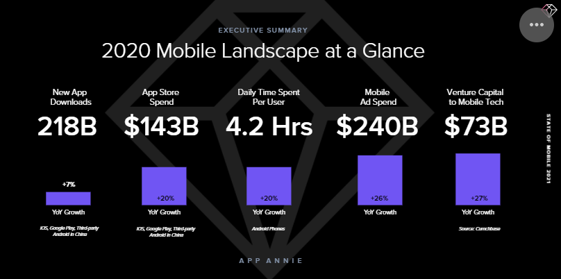 app annie report state of mobile 2021