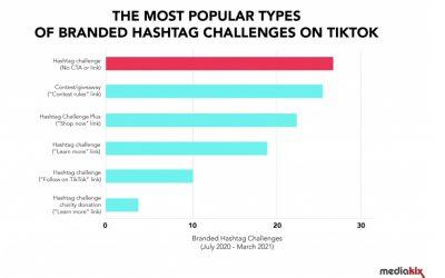 Los Hashtag Challenges de marcas en TikTok, lo más exitoso para las marcas