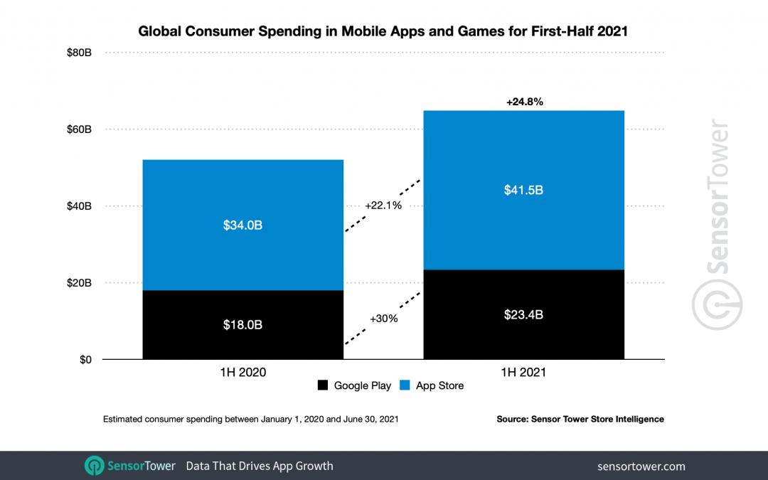 Los consumidores gastan más en apps, pero las instalaciones disminuyen en el Q1