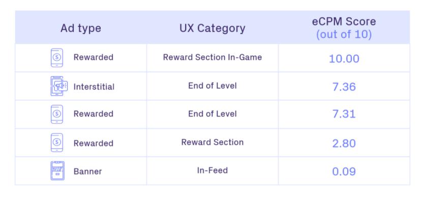 Los anuncios recompensados generan un CPM 2,5 veces más alto en comparación con los de los menús estáticos o las tiendas dentro de la aplicación cuando se colocan dentro de contenido atractivo