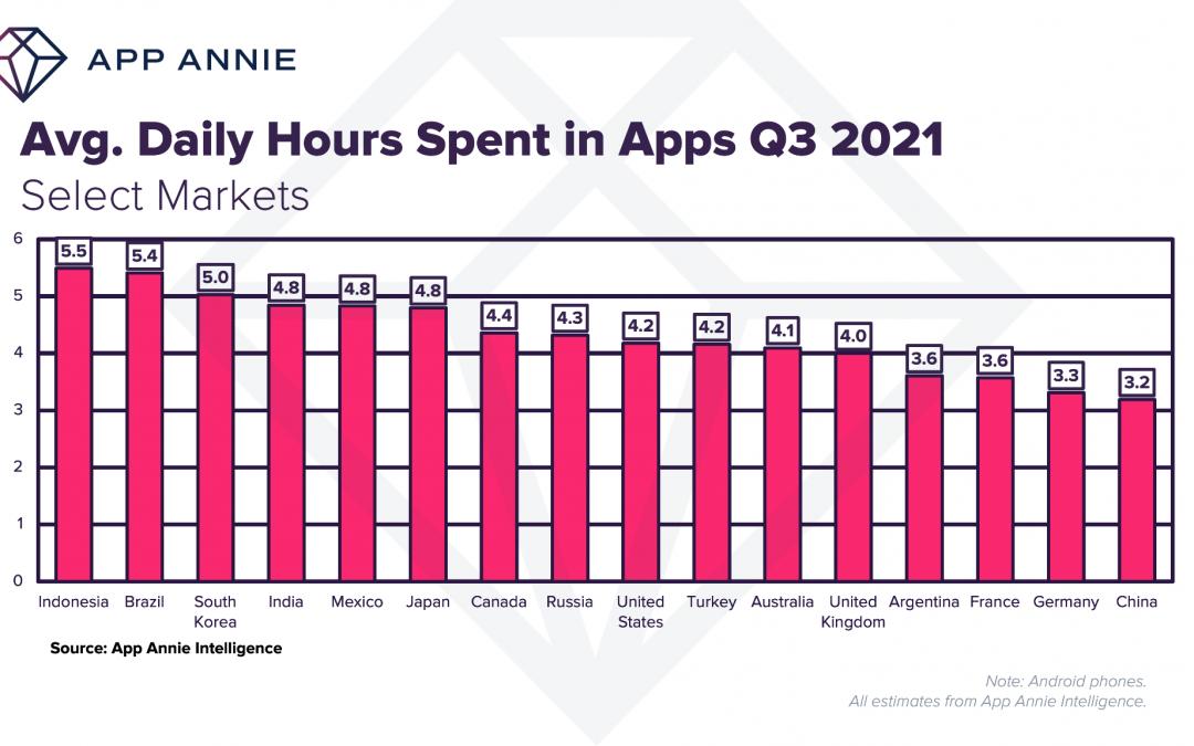 Los usuarios de dispositivos móviles pasan una media de 4 horas en apps todos los días